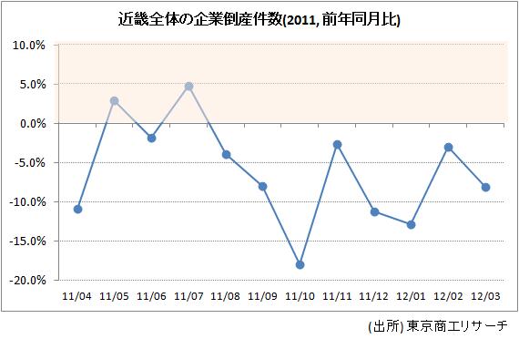 近畿全体の企業倒産件数(2011, 前年同月比)