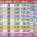 写真: a.伊東競輪9R