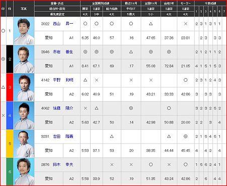 a.常滑競艇11R