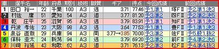 a.久留米競輪10R