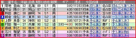 a.四日市競輪12R