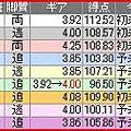 写真: a.四日市競輪12R