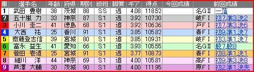 写真: a.平塚競輪11R
