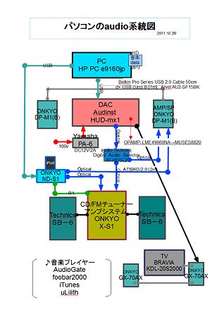 パソコンのaudio系統図 2011.10.29